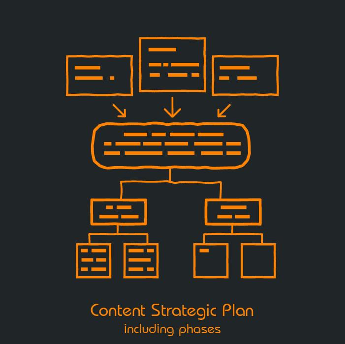 Content Strategic Plan